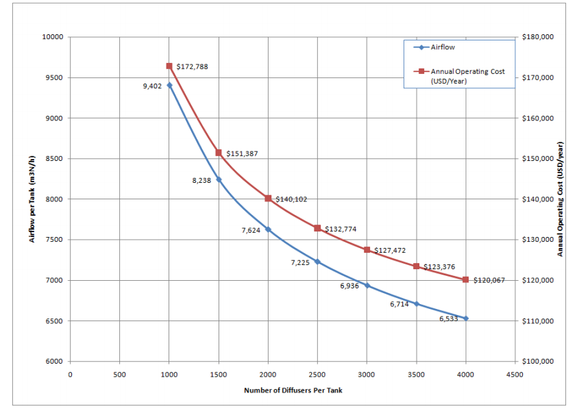 Annual Energy Cost as a function of diffuser design