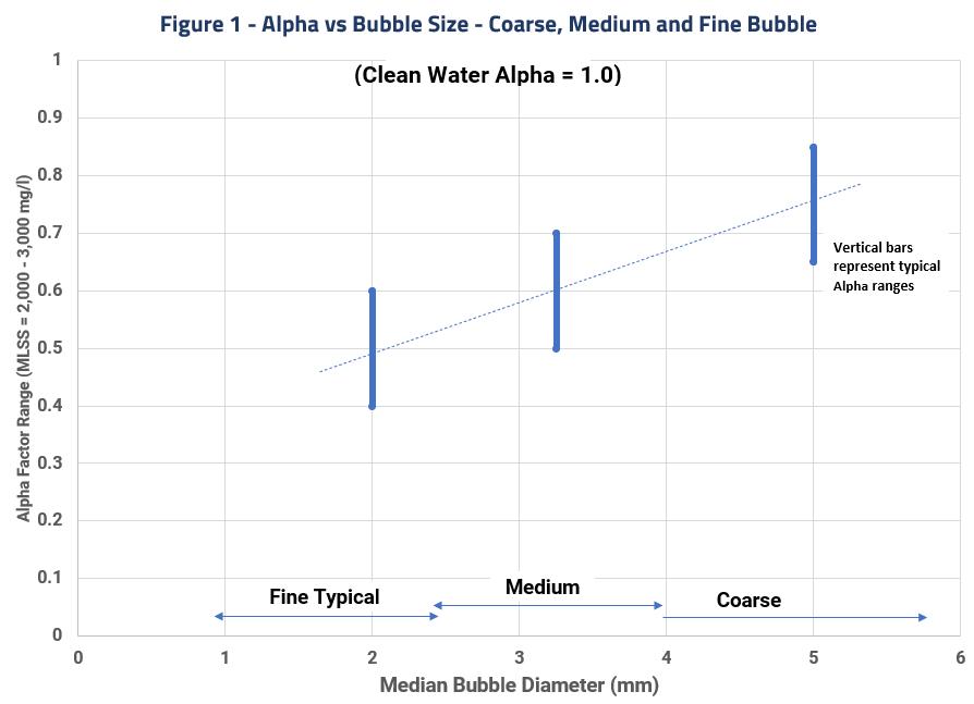 Figure 1-- Field Performance of Fine and Ultra Fine Bubble Diffusers