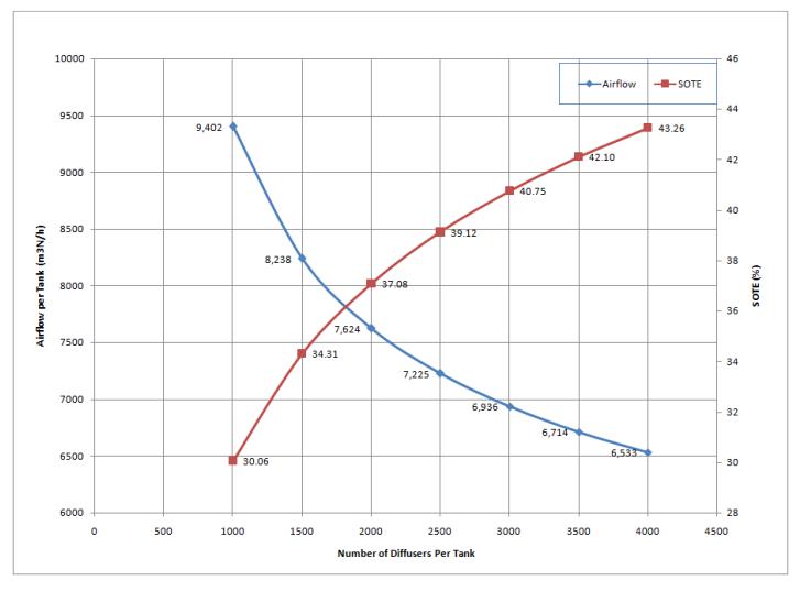 Optimization of Fine Pore Aeration Diffusers